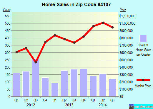 Zip code 94107 (San Francisco, California) real estate house value trends
