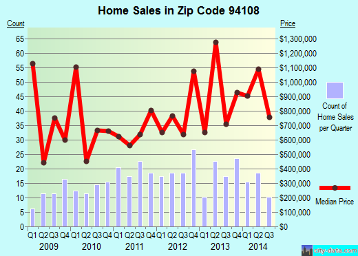 Zip code 94108 (San Francisco, California) real estate house value trends