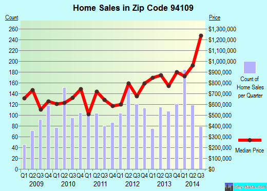 Zip code 94109 (San Francisco, California) real estate house value trends