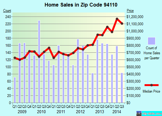 Zip code 94110 (San Francisco, California) real estate house value trends