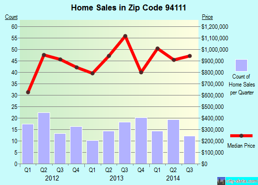 Zip code 94111 (San Francisco, California) real estate house value trends