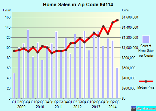 Zip code 94114 (San Francisco, California) real estate house value trends