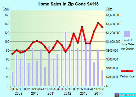 Zip code 94115 (San Francisco, California) real estate house value trends