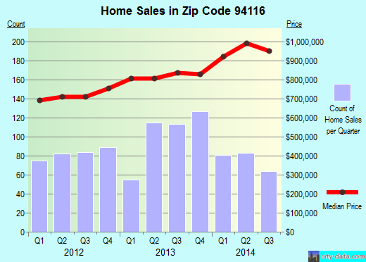 Zip code 94116 (San Francisco, California) real estate house value trends