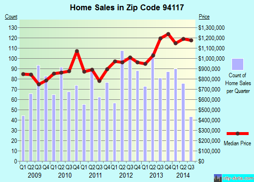Zip code 94117 (SAN FRANCISCO, California) real estate house value trends