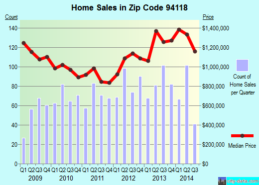 Zip code 94118 (San Francisco, California) real estate house value trends