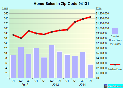 Zip code 94131 (SAN FRANCISCO, California) real estate house value trends