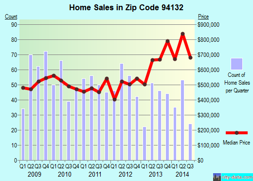 Zip code 94132 (San Francisco, California) real estate house value trends