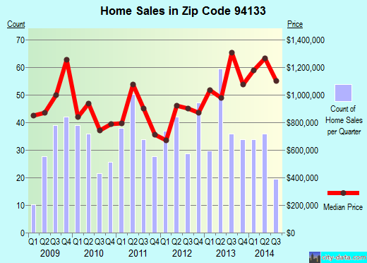 Zip code 94133 (SAN FRANCISCO, California) real estate house value trends