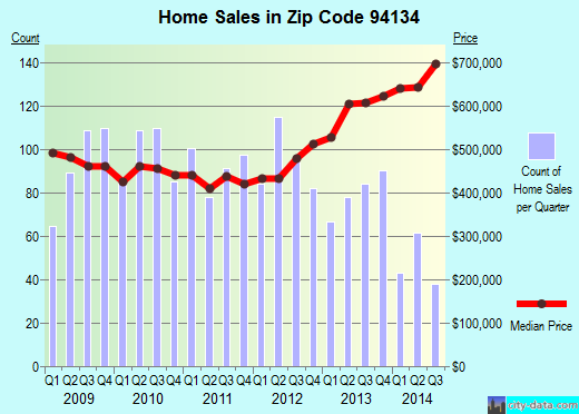 Zip code 94134 (SAN FRANCISCO, California) real estate house value trends
