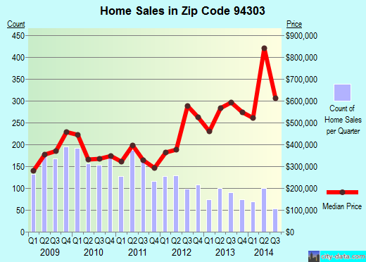 Zip code 94303 (Palo Alto, California) real estate house value trends