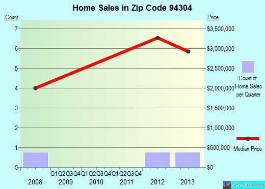 Zip code 94304 (Palo Alto, California) real estate house value trends