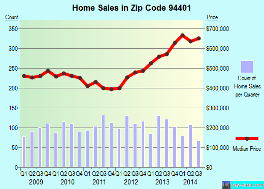 Zip code 94401 (San Mateo, CA) real estate house value trends