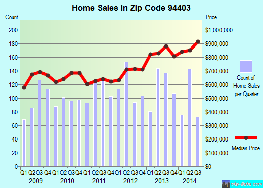 Zip code 94403 (San Mateo, CA) real estate house value trends