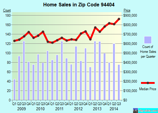 Zip code 94404 (Foster City, California) real estate house value trends