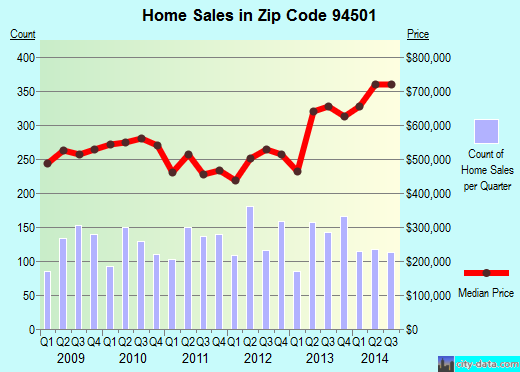 Zip code 94501 (Alameda, California) real estate house value trends