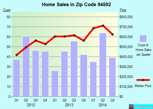 Zip code 94502 (Alameda, California) real estate house value trends