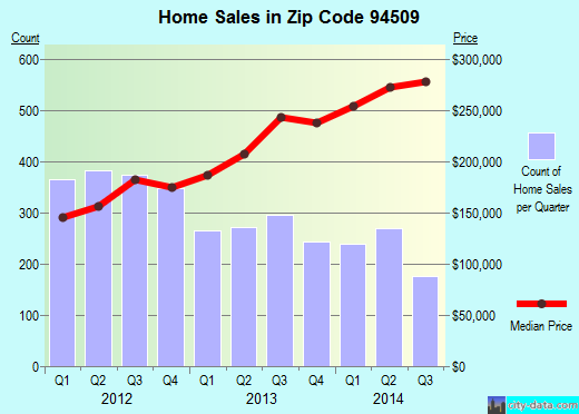 Zip code 94509 (Antioch, California) real estate house value trends