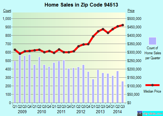 Zip code 94513 (Brentwood, California) real estate house value trends
