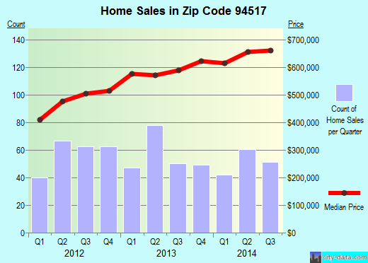 Zip code 94517 (Clayton, California) real estate house value trends