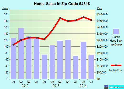 Zip code 94518 (Concord, California) real estate house value trends