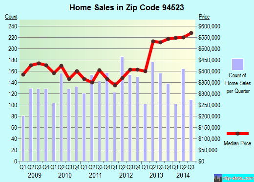 Zip code 94523 (Pleasant Hill, California) real estate house value trends