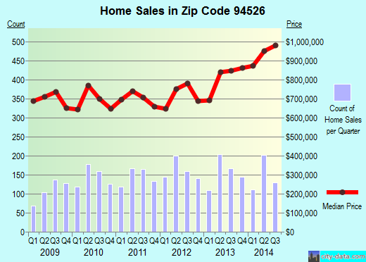 Zip code 94526 (Danville, California) real estate house value trends