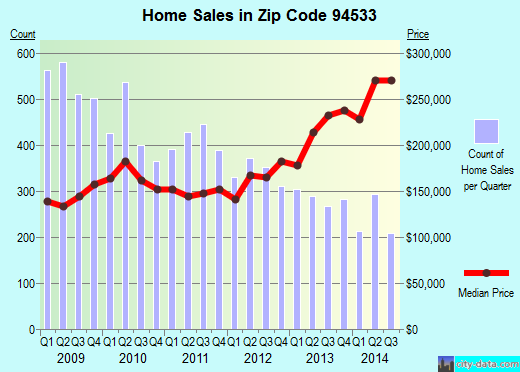 Zip code 94533 (Fairfield, California) real estate house value trends