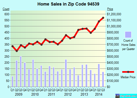 Zip code 94539 (Fremont, California) real estate house value trends