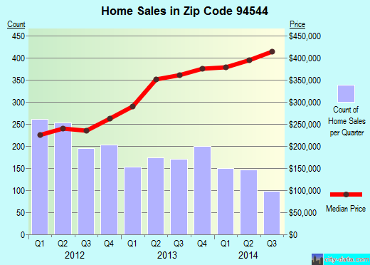 Zip code 94544 (Hayward, California) real estate house value trends