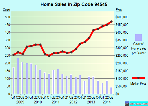 Zip code 94545 (Hayward, California) real estate house value trends