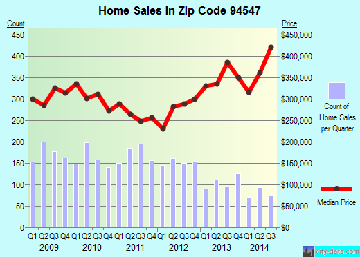 Zip code 94547 (Hercules, California) real estate house value trends