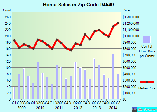 Zip code 94549 (Lafayette, California) real estate house value trends