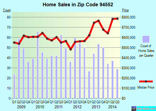 Zip code 94552 (Castro Valley, California) real estate house value trends