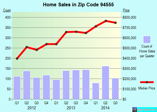 Zip code 94555 (Fremont, California) real estate house value trends