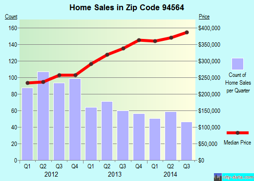 Zip code 94564 (Pinole, California) real estate house value trends