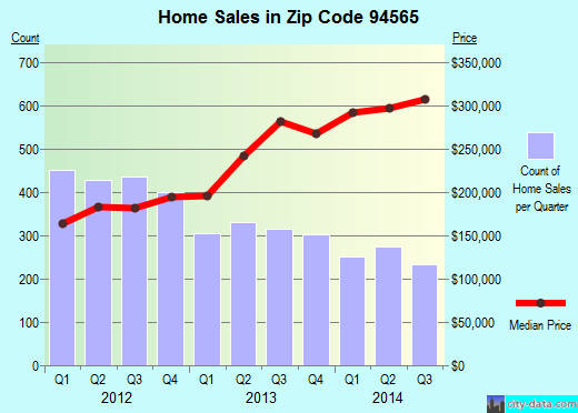 Zip code 94565 (Pittsburg, California) real estate house value trends