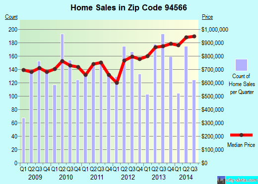 Zip code 94566 (Pleasanton, California) real estate house value trends
