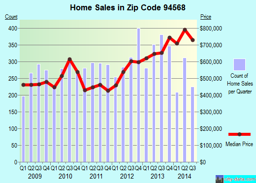 Zip code 94568 (Dublin, California) real estate house value trends