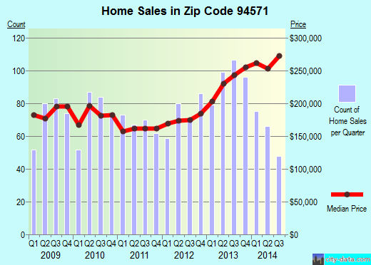 Zip code 94571 (Rio Vista, California) real estate house value trends