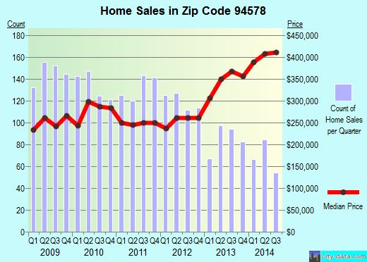 Zip code 94578 (San Leandro, California) real estate house value trends