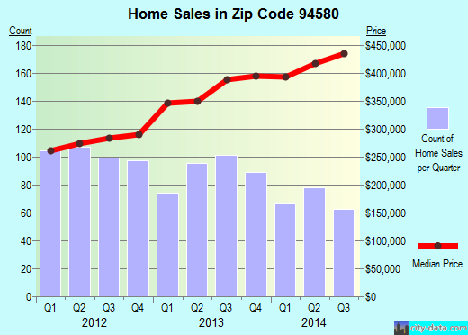 Zip code 94580 (San Lorenzo, California) real estate house value trends