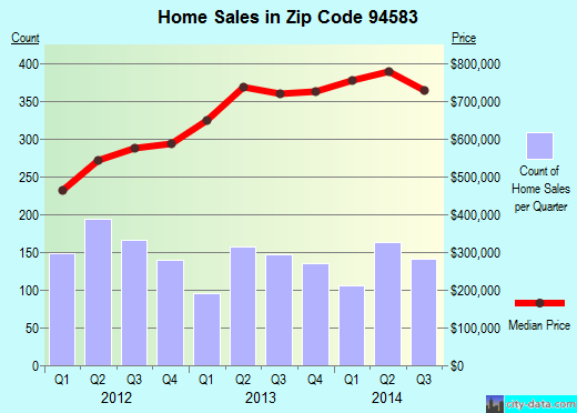 Zip code 94583 (SAN RAMON, California) real estate house value trends