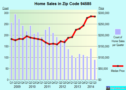 Zip code 94585 (Fairfield, California) real estate house value trends