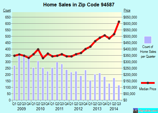 Zip code 94587 (Union City, California) real estate house value trends