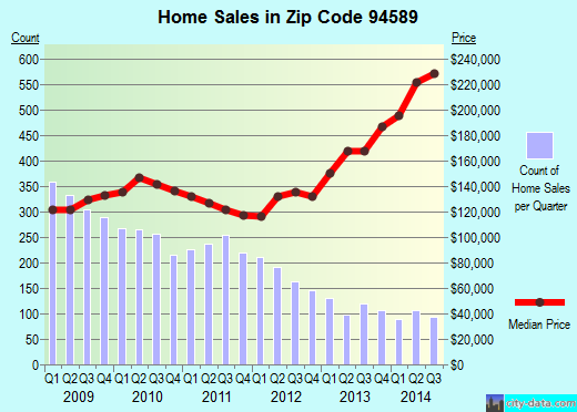 Zip code 94589 (VALLEJO, California) real estate house value trends