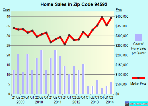 Zip code 94592 (Vallejo, California) real estate house value trends