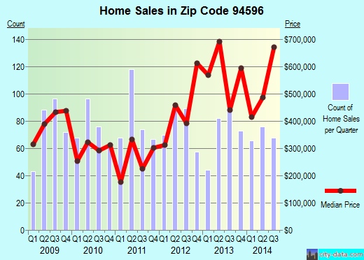 Zip code 94596 (Walnut Creek, California) real estate house value trends