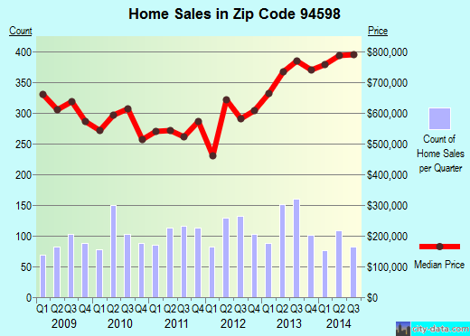 Zip code 94598 (Walnut Creek, California) real estate house value trends