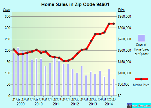Zip code 94601 (Oakland, California) real estate house value trends